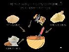 Sestavi svoj kruh brez glutena